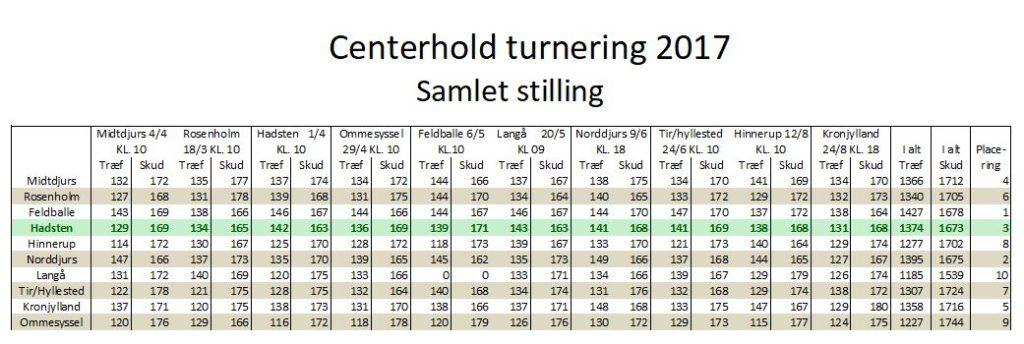 Centerhold 2017